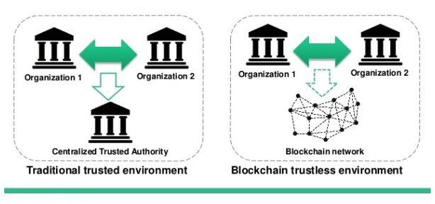 Blockchain-Trustless